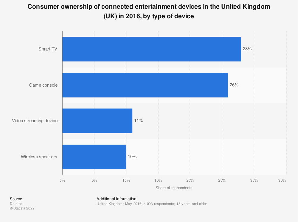 Statistic: Consumer ownership of connected entertainment devices in the United Kingdom (UK) in 2016, by type of device | Statista