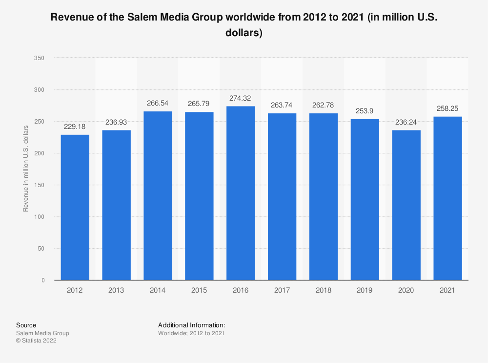 Statistic: Revenue of the Salem Media Group worldwide from 2012 to 2019 (in million U.S. dollars) | Statista