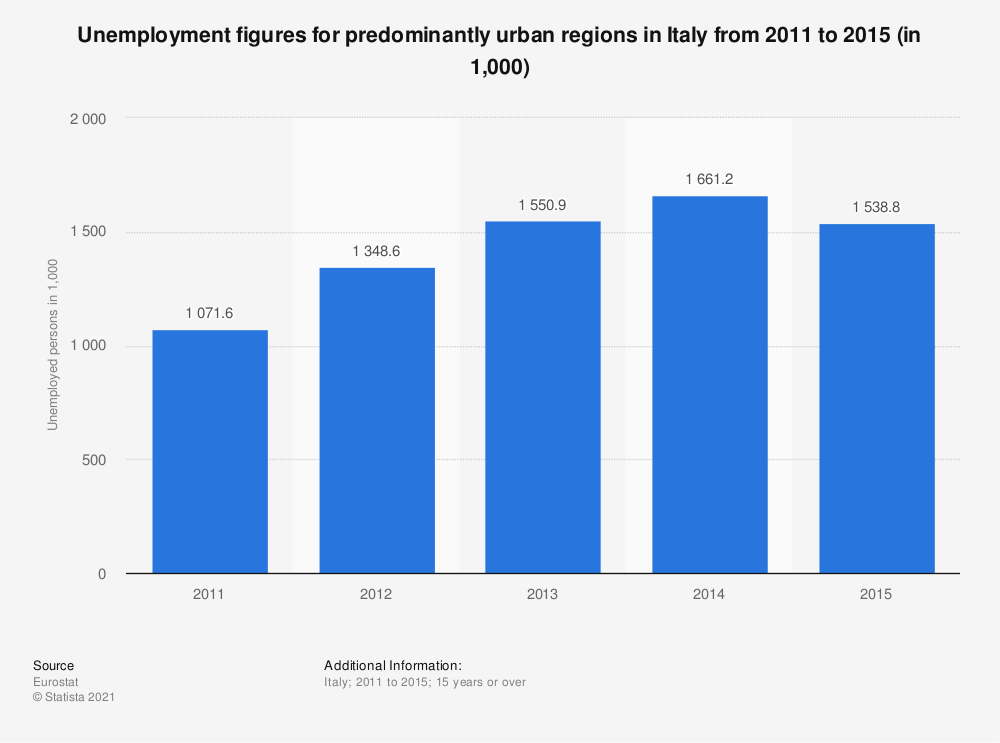 Statistic: Unemployment figures for predominantly urban regions in Italy from 2011 to 2015 (in 1,000) | Statista