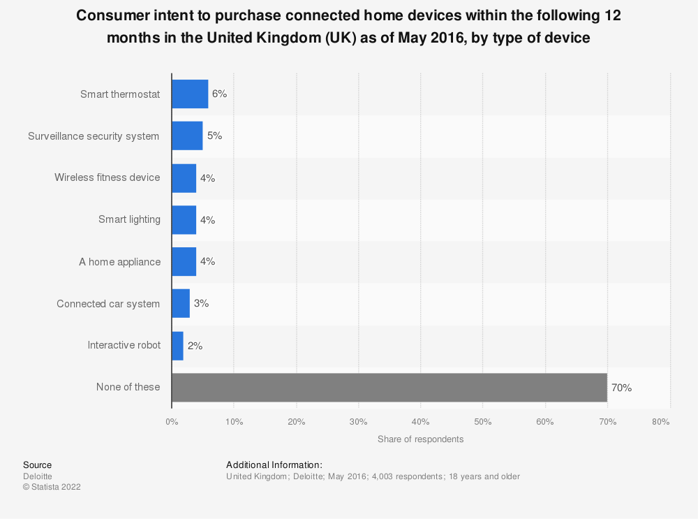 Statistic: Consumer intent to purchase connected home devices within the following 12 months in the United Kingdom (UK) as of May 2016, by type of device | Statista