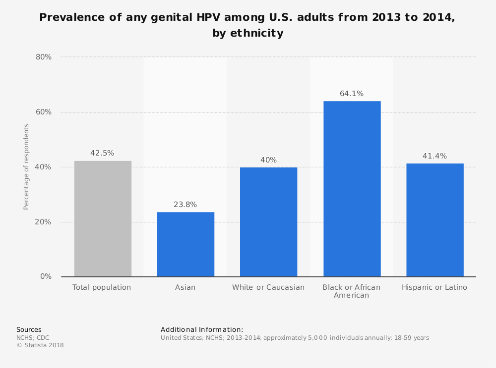 Statistic: Prevalence of any genital HPV among U.S. adults from 2013 to 2014, by ethnicity  | Statista