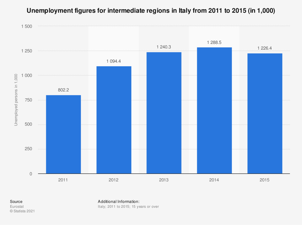 Statistic: Unemployment figures for intermediate regions in Italy from 2011 to 2015 (in 1,000) | Statista