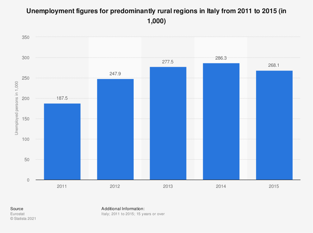 Statistic: Unemployment figures for predominantly rural regions in Italy from 2011 to 2015 (in 1,000) | Statista
