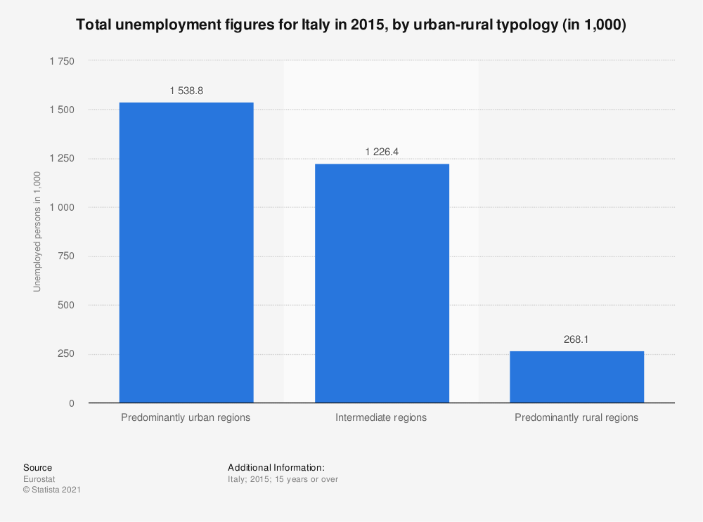 Statistic: Total unemployment figures for Italy in 2015, by urban-rural typology (in 1,000) | Statista