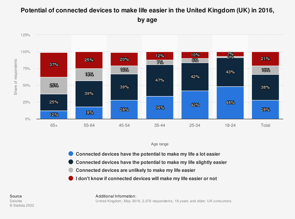 Statistic: Potential of connected devices to make life easier in the United Kingdom (UK) in 2016, by age  | Statista