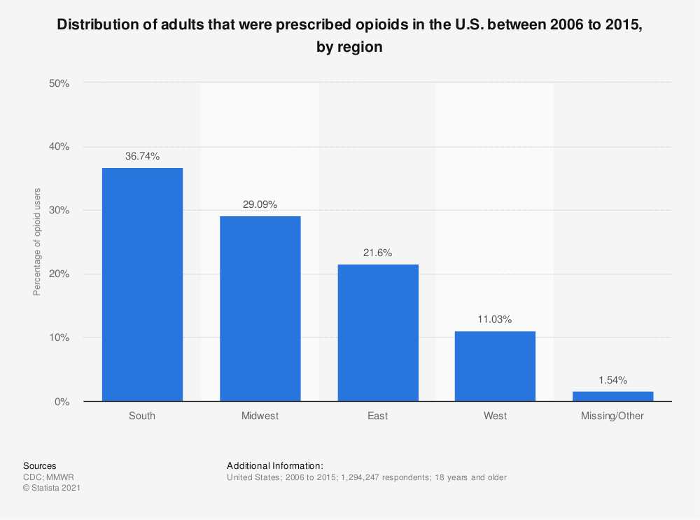 Statistic: Distribution of adults that were prescribed opioids in the U.S. between 2006 to 2015, by region | Statista