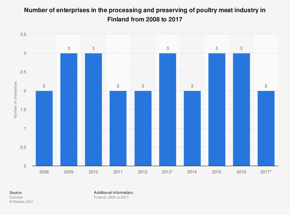Statistic: Number of enterprises in the processing and preserving of poultry meat industry in Finland from 2008 to 2017 | Statista
