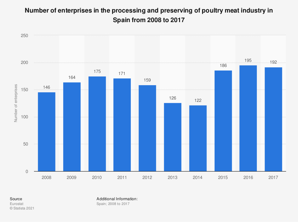 Statistic: Number of enterprises in the processing and preserving of poultry meat industry in Spain from 2008 to 2017 | Statista