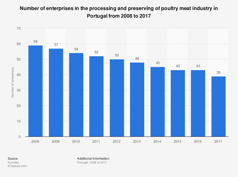 Statistic: Number of enterprises in the processing and preserving of poultry meat industry in Portugal from 2008 to 2017 | Statista