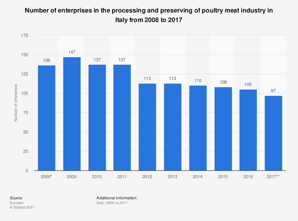 Statistic: Number of enterprises in the processing and preserving of poultry meat industry in Italy from 2008 to 2015 | Statista