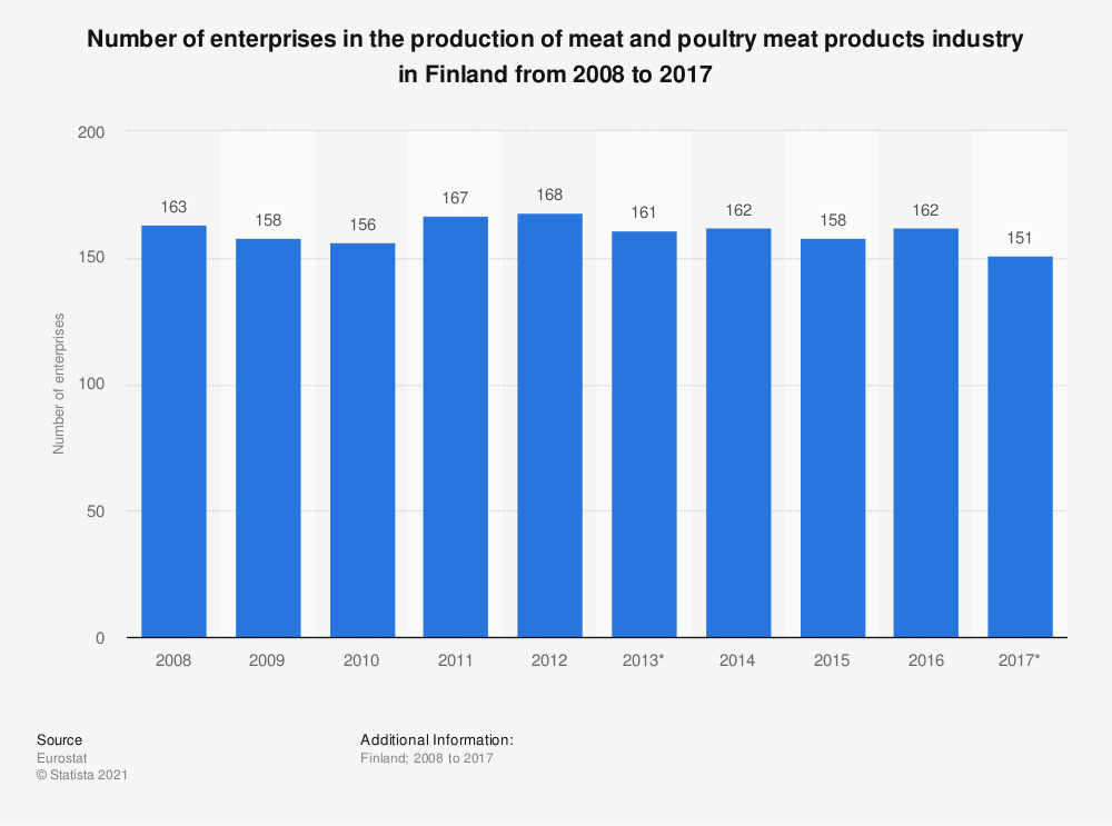 Statistic: Number of enterprises in the production of meat and poultry meat products industry in Finland from 2008 to 2017 | Statista