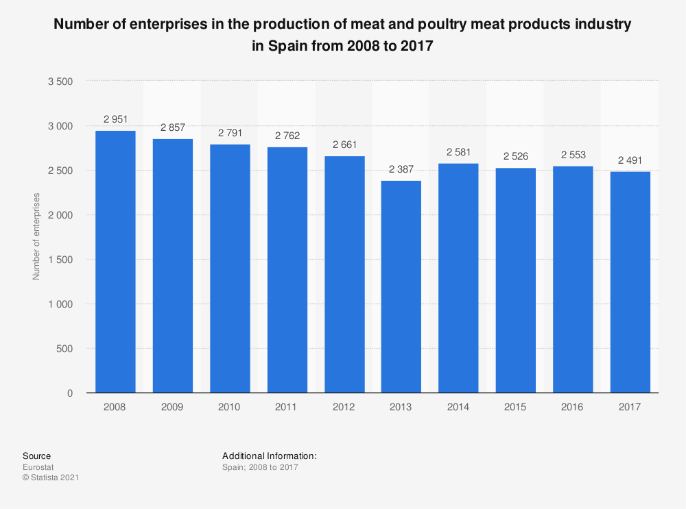Statistic: Number of enterprises in the production of meat and poultry meat products industry in Spain from 2008 to 2017 | Statista