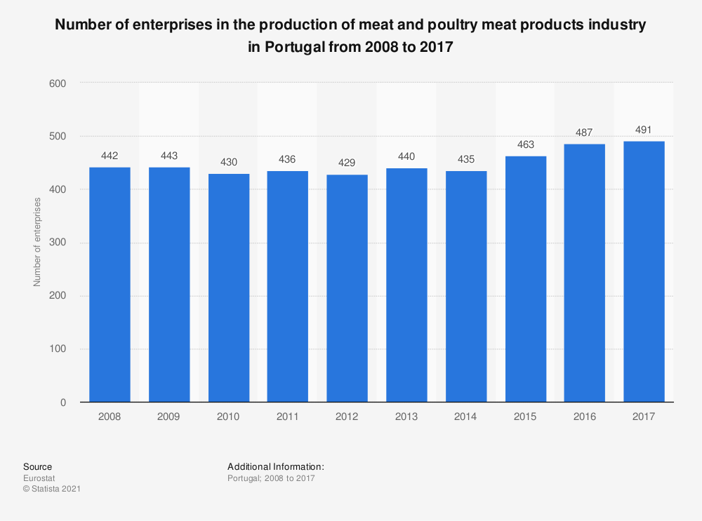 Statistic: Number of enterprises in the production of meat and poultry meat products industry in Portugal from 2008 to 2017 | Statista