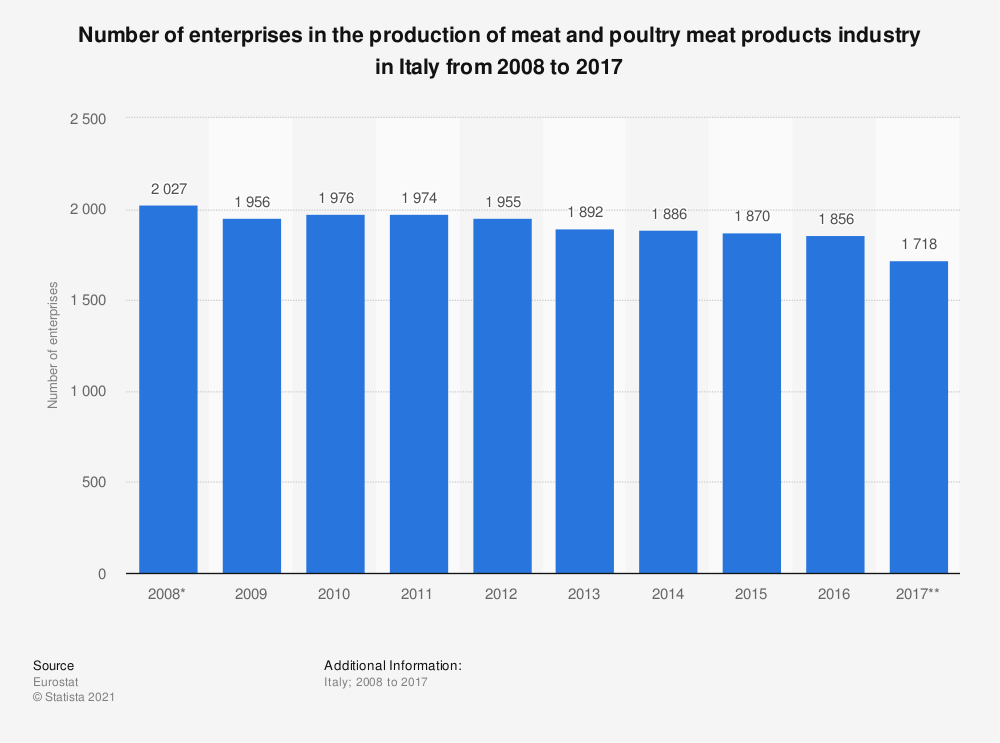 Statistic: Number of enterprises in the production of meat and poultry meat products industry in Italy from 2008 to 2017 | Statista