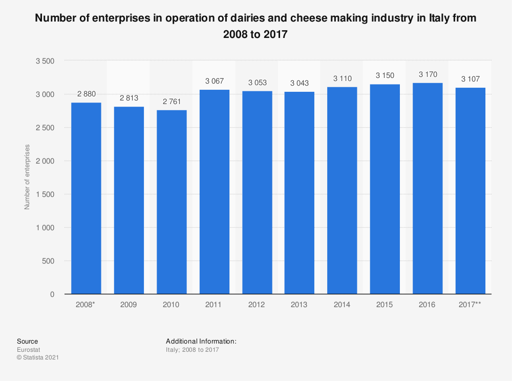 Statistic: Number of enterprises in operation of dairies and cheese making industry in Italy from 2008 to 2014 | Statista
