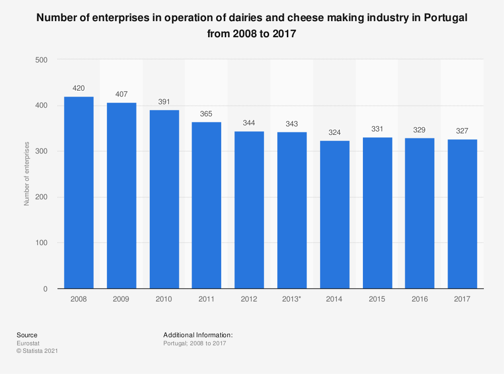 Statistic: Number of enterprises in operation of dairies and cheese making industry in Portugal from 2008 to 2017 | Statista