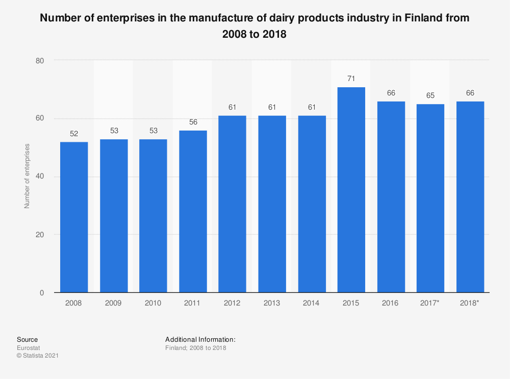 Statistic: Number of enterprises in the manufacture of dairy products industry in Finland from 2008 to 2017 | Statista