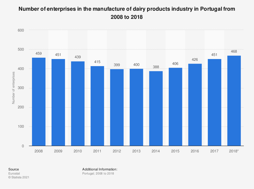 Statistic: Number of enterprises in the manufacture of dairy products industry in Portugal from 2008 to 2018 | Statista