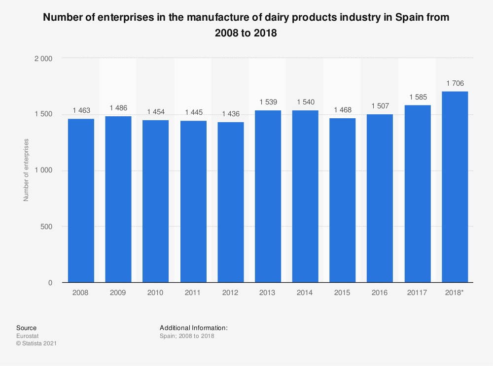 Statistic: Number of enterprises in the manufacture of dairy products industry in Spain from 2008 to 2018 | Statista
