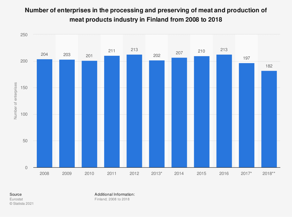 Statistic: Number of enterprises in the processing and preserving of meat and production of meat products industry in Finland from 2008 to 2016 | Statista