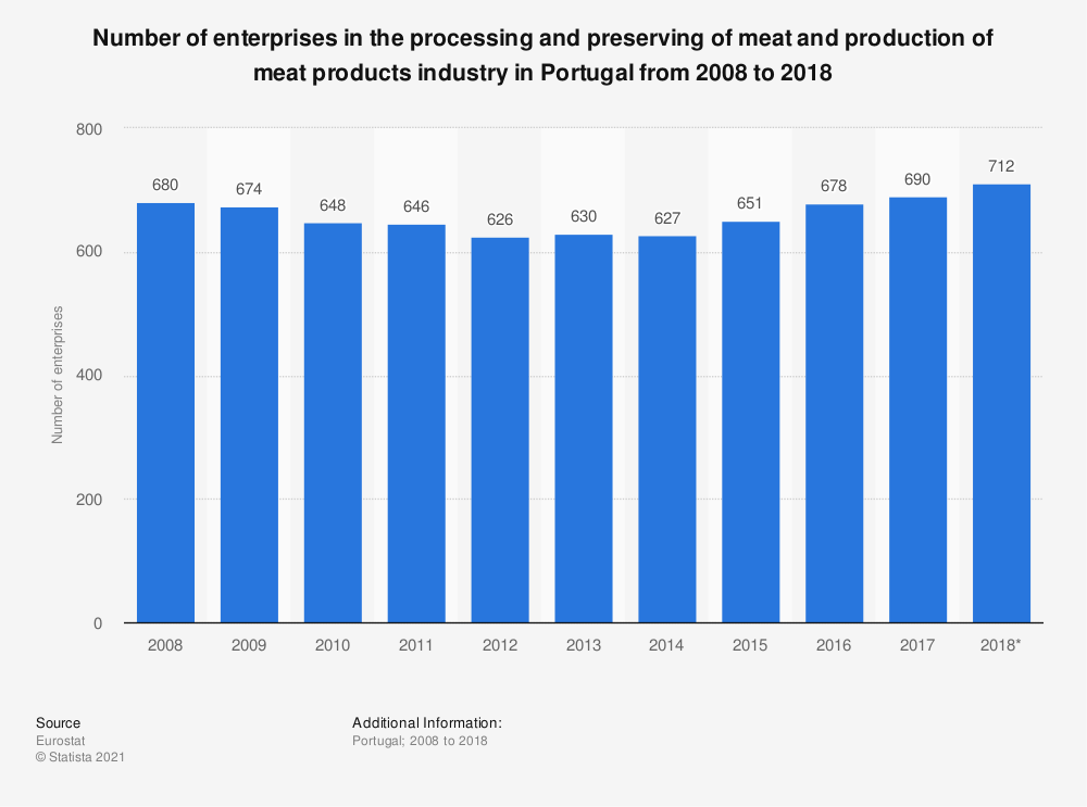 Statistic: Number of enterprises in the processing and preserving of meat and production of meat products industry in Portugal from 2008 to 2015 | Statista
