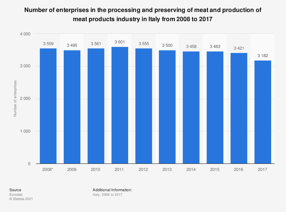 Statistic: Number of enterprises in the processing and preserving of meat and production of meat products industry in Italy from 2008 to 2015 | Statista