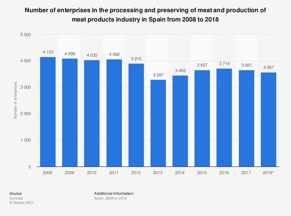 Statistic: Number of enterprises in the processing and preserving of meat and production of meat products industry in Spain from 2008 to 2018 | Statista