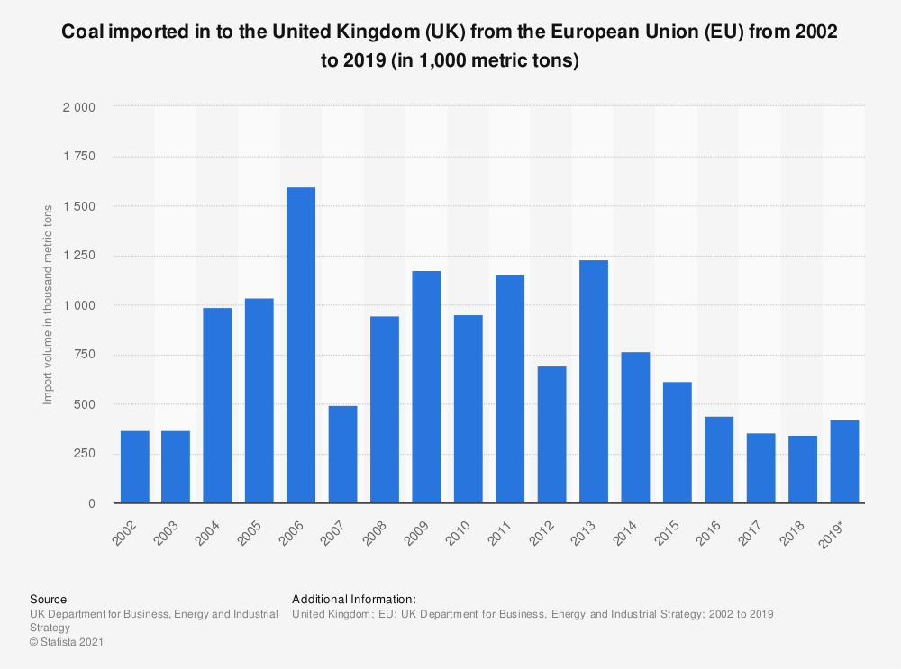 Statistic: Coal imported in to the United Kingdom (UK) from the European Union (EU) from 2002 to 2019 (in 1,000 metric tons) | Statista