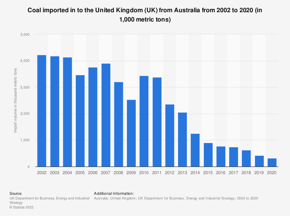 Statistic: Coal imported in to the United Kingdom (UK) from Australia from 2002 to 2019 (in 1,000 metric tons) | Statista