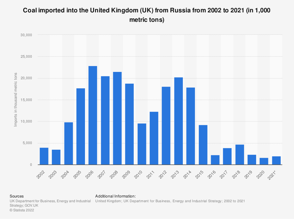 Statistic: Coal imported in to the United Kingdom (UK) from Russia from 2002 to 2020 (in 1,000 metric tons)   Statista