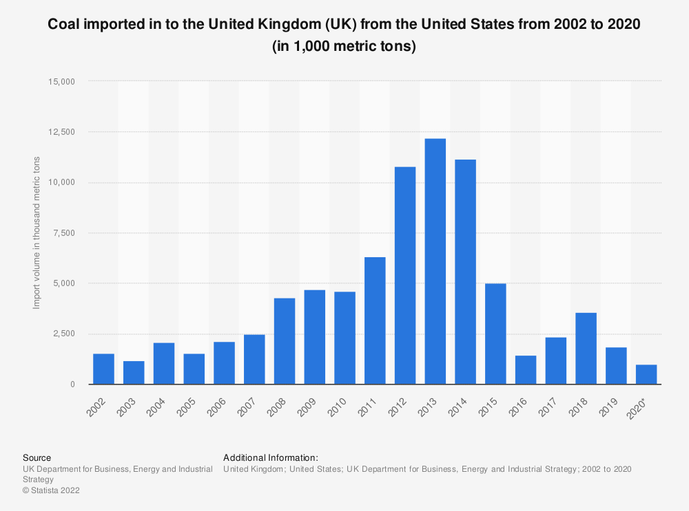 Statistic: Coal imported in to the United Kingdom (UK) from the United States from 2002 to 2019 (in 1,000 metric tons) | Statista