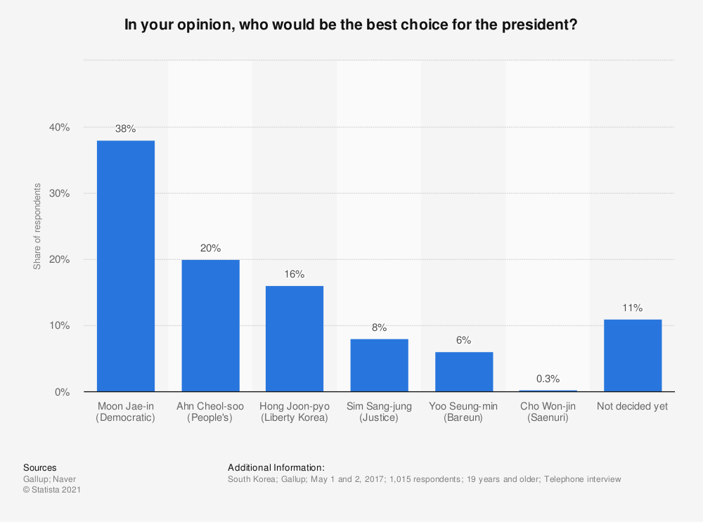 Statistic: In your opinion, who would be the best choice for the president? | Statista