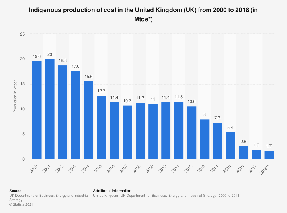 Statistic: Indigenous production of coal in the United Kingdom (UK) from 2000 to 2018 (in Mtoe*) | Statista