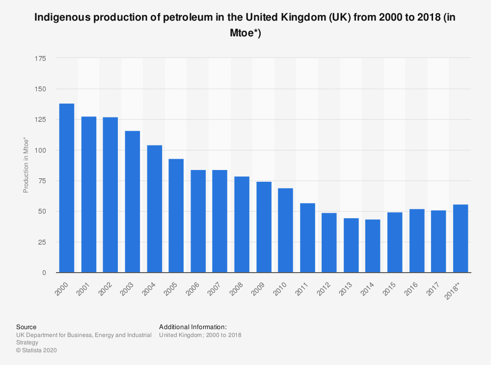 Statistic: Indigenous production of petroleum in the United Kingdom (UK) from 2000 to 2018 (in Mtoe*) | Statista