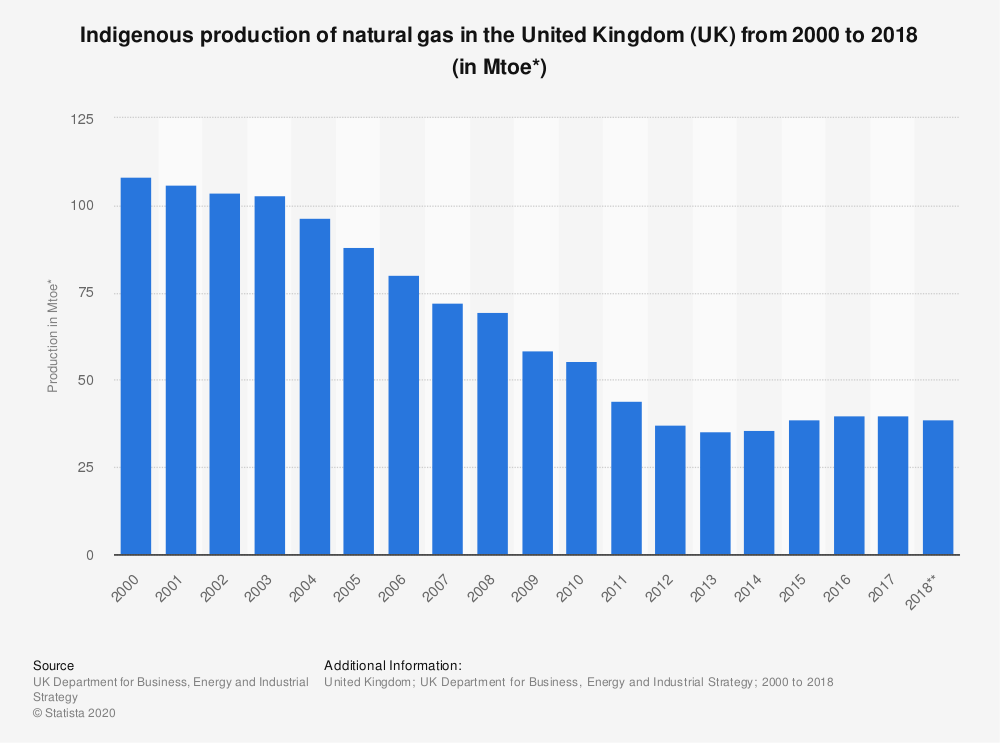Statistic: Indigenous production of natural gas in the United Kingdom (UK) from 2000 to 2018 (in Mtoe*) | Statista