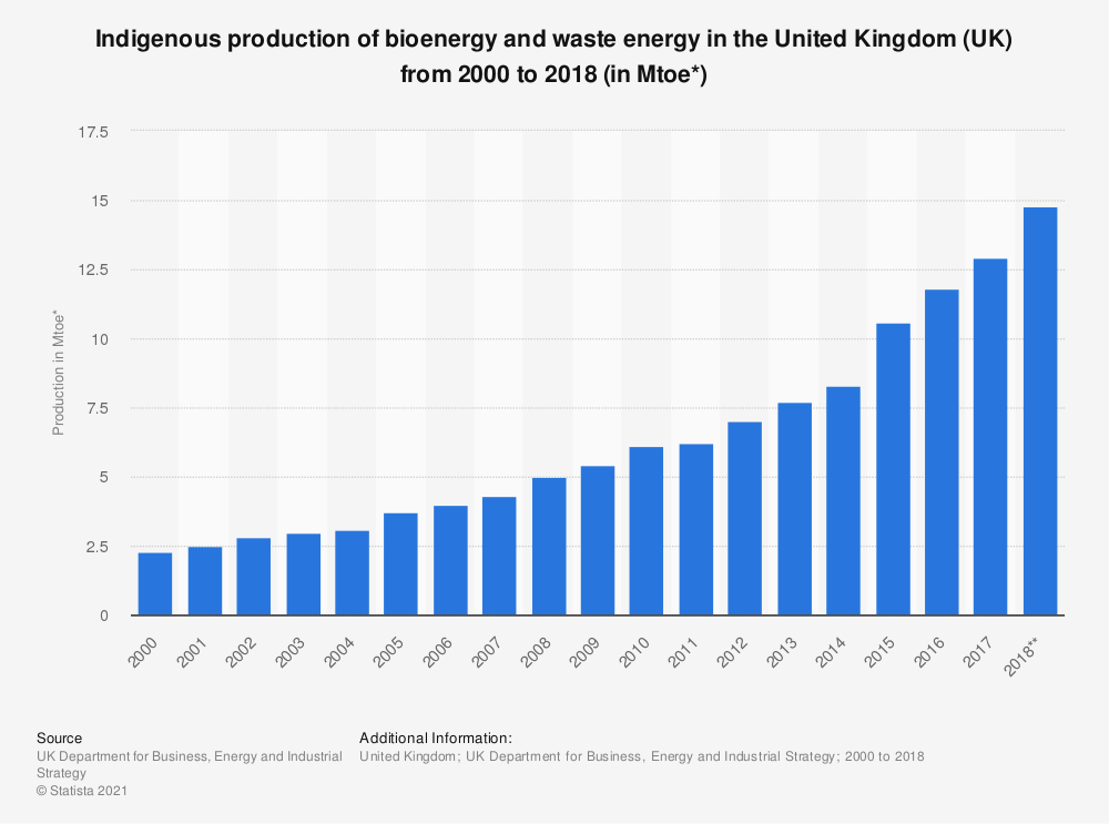 Statistic: Indigenous production of bioenergy and waste energy in the United Kingdom (UK) from 2000 to 2018 (in Mtoe*) | Statista