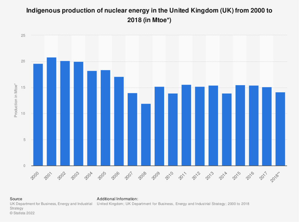 Statistic: Indigenous production of nuclear energy in the United Kingdom (UK) from 2000 to 2018 (in Mtoe*) | Statista