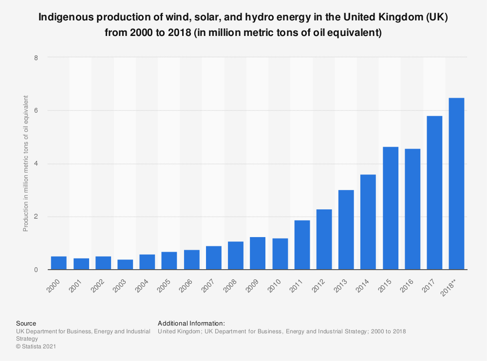 Statistic: Indigenous production of wind, solar, and hydro energy in the United Kingdom (UK) from 2000 to 2018 (in Mtoe*) | Statista