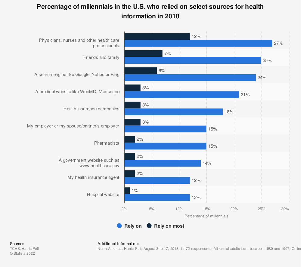 Statistic: Percentage of millennials in the U.S. who relied on select sources for health information in 2018 | Statista