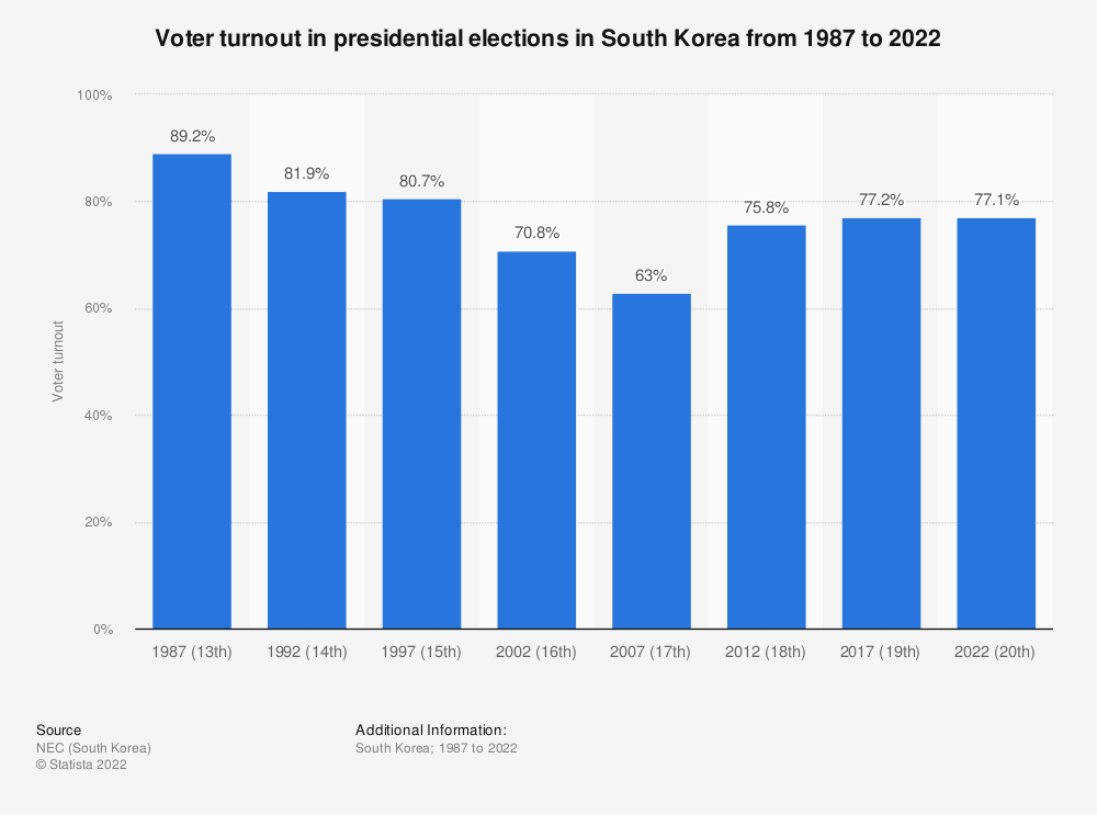 Statistic: Voter turnout in presidential elections in South Korea from 1992 to 2017 | Statista