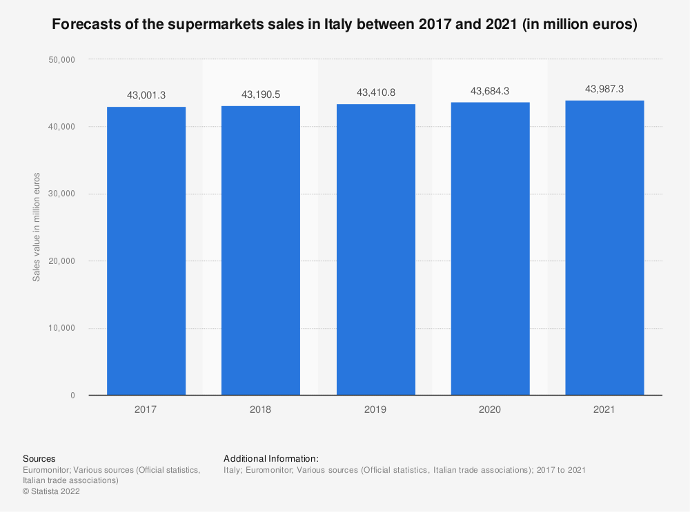Statistic: Forecasts of the supermarkets sales in Italy between 2017 and 2021 (in million euros) | Statista