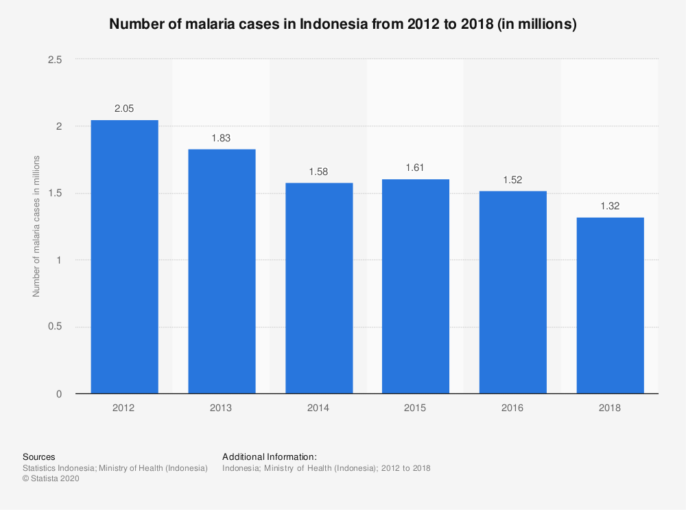 Statistic: Number of malaria cases in Indonesia from 2012 to 2018 (in millions) | Statista