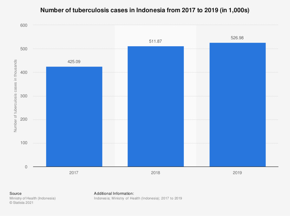 Statistic: Number of tuberculosis cases in Indonesia from 2017 to 2019 (in 1,000s) | Statista