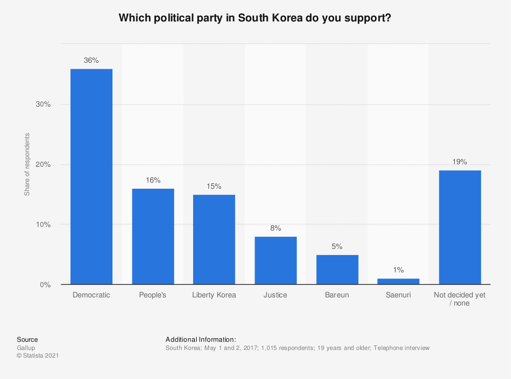 Statistic: Which political party in South Korea do you support? | Statista