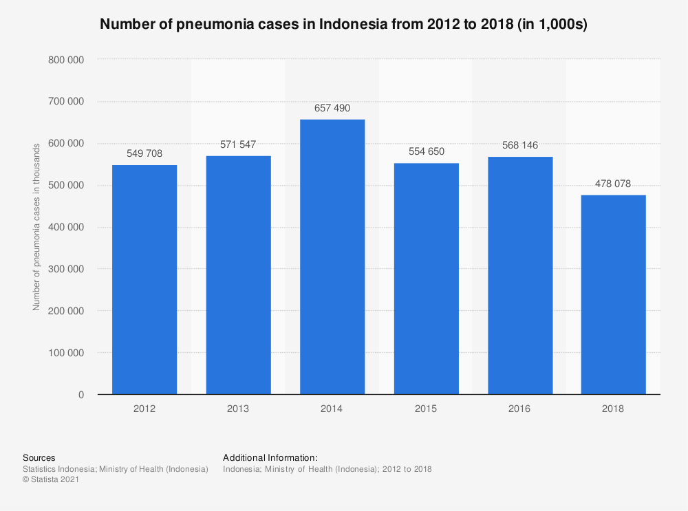Statistic: Number of pneumonia cases in Indonesia from 2012 to 2018 (in thousands) | Statista