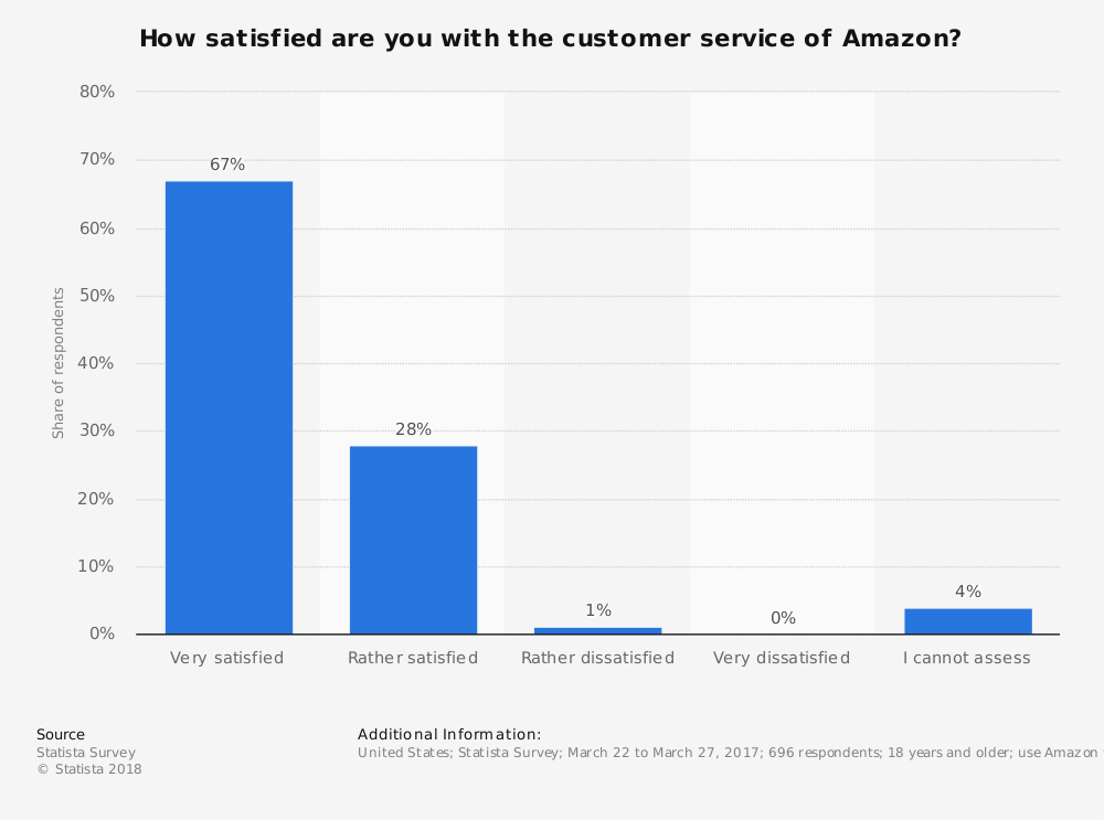 Statistic: How satisfied are you with the customer service of Amazon? | Statista