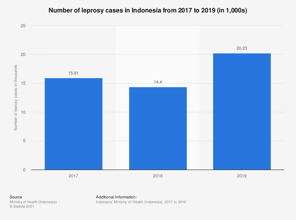 Statistic: Number of leprosy cases in Indonesia from 2012 to 2018 (in thousands) | Statista