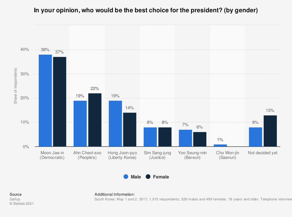 Statistic: In your opinion, who would be the best choice for the president? (by gender) | Statista