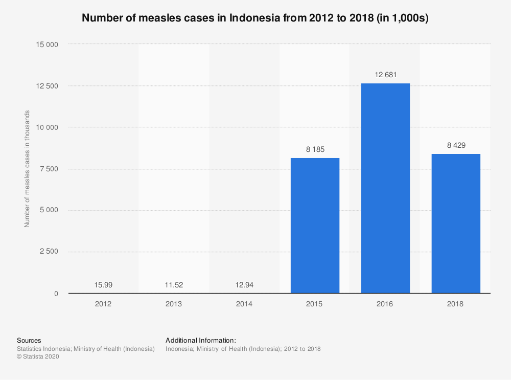Statistic: Number of measles cases in Indonesia from 2012 to 2018 (in 1,000s) | Statista