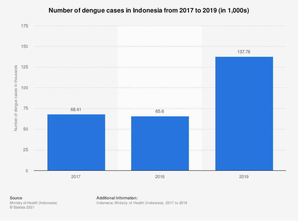 Statistic: Number of dengue cases in Indonesia from 2012 to 2018 (in 1,000s) | Statista